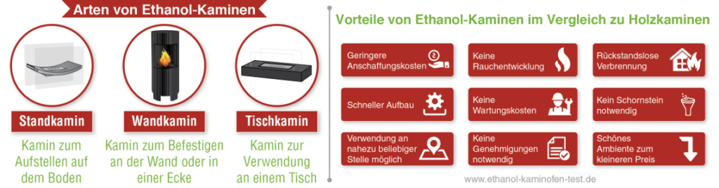 Infografik-Ethanol-Kamin